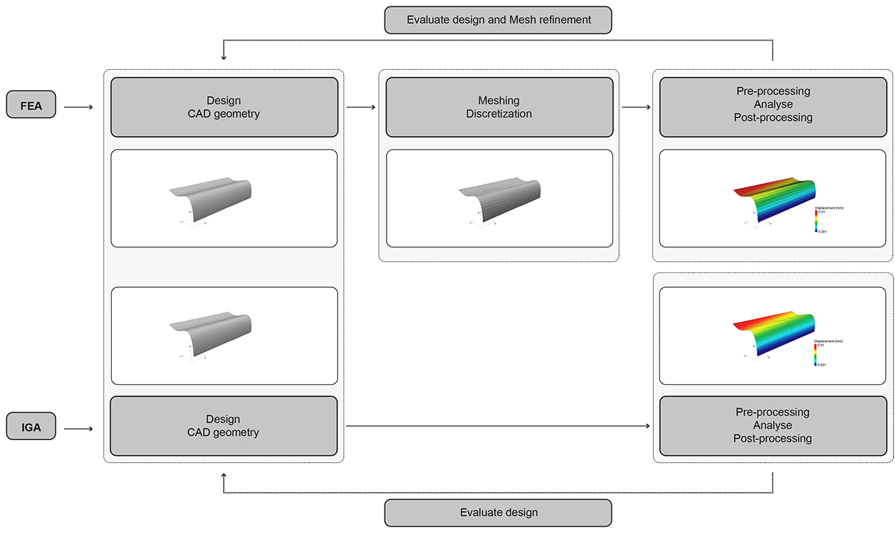Diagram FEA IGA_04